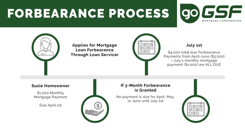 Gsf Mortgage Servicing Covid 19